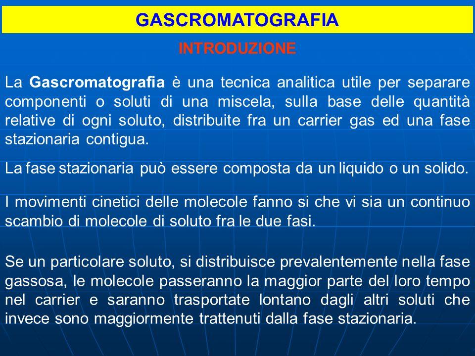 GASCROMATOGRAFIA INTRODUZIONE