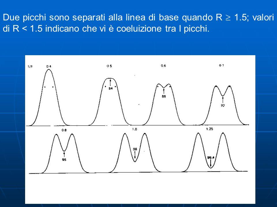Due picchi sono separati alla linea di base quando R  1