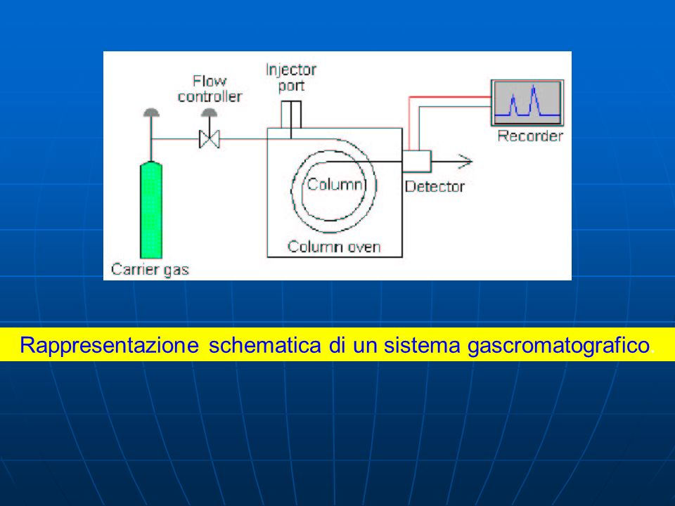 Rappresentazione schematica di un sistema gascromatografico.