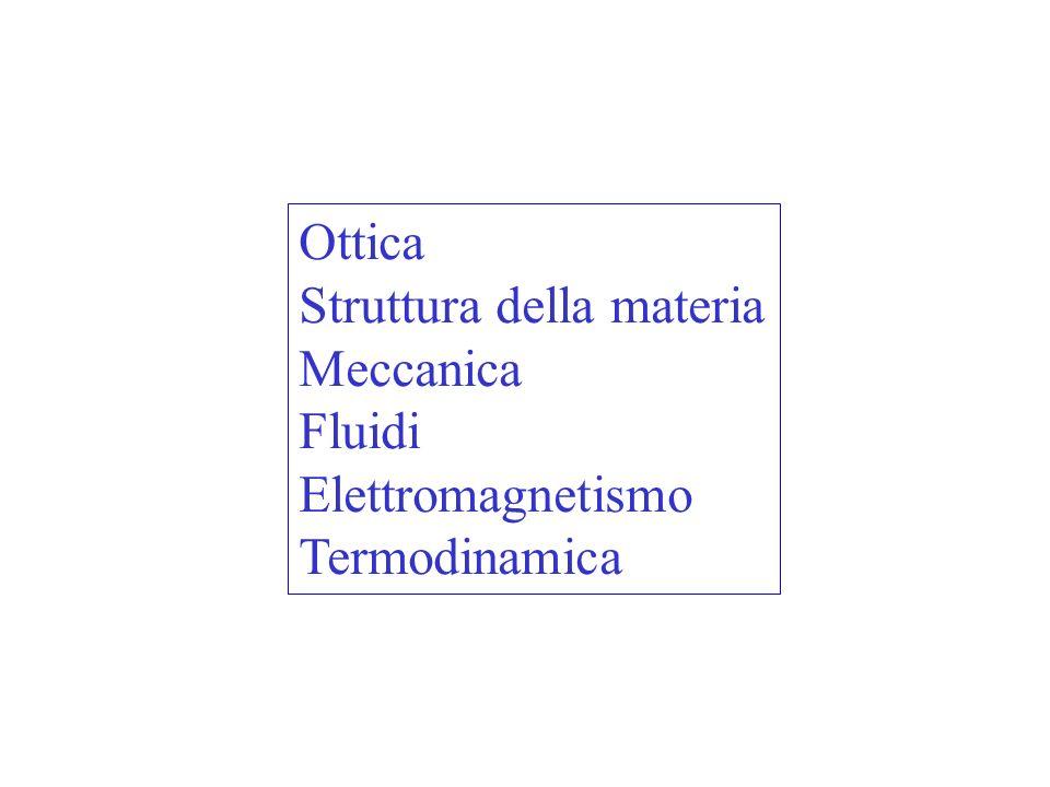 Ottica Struttura della materia Meccanica Fluidi Elettromagnetismo Termodinamica