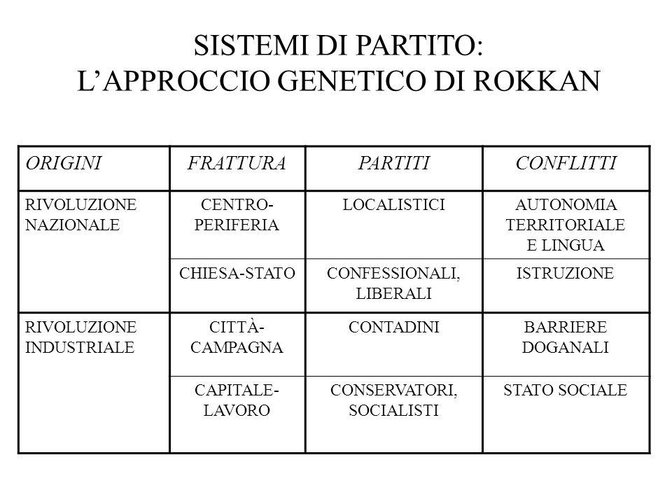 SISTEMI DI PARTITO: L'APPROCCIO GENETICO DI ROKKAN