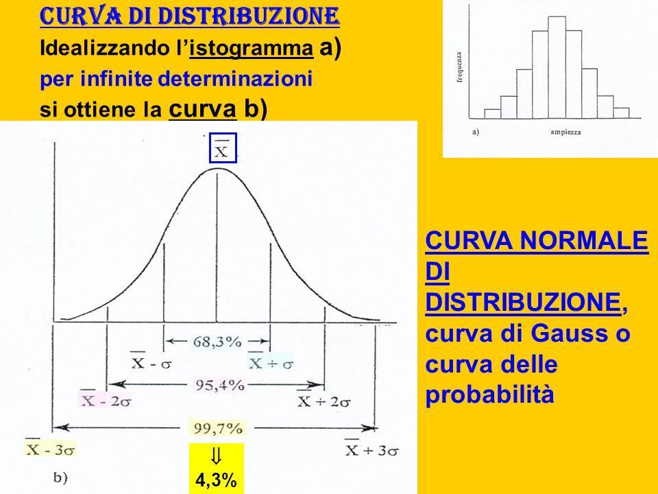 Curva di distribuzione Idealizzando l'istogramma a) per infinite determinazioni si ottiene la curva b)