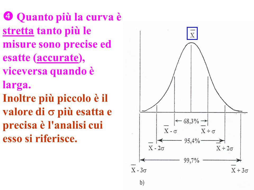 Quanto più la curva è stretta tanto più le misure sono precise ed esatte (accurate), viceversa quando è larga.