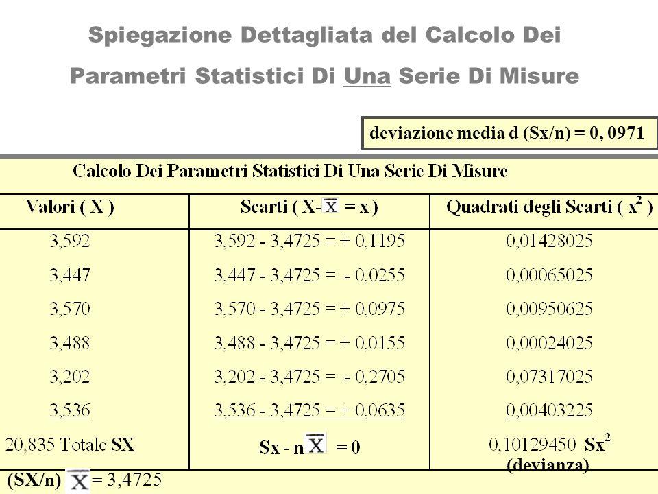 Spiegazione Dettagliata del Calcolo Dei Parametri Statistici Di Una Serie Di Misure