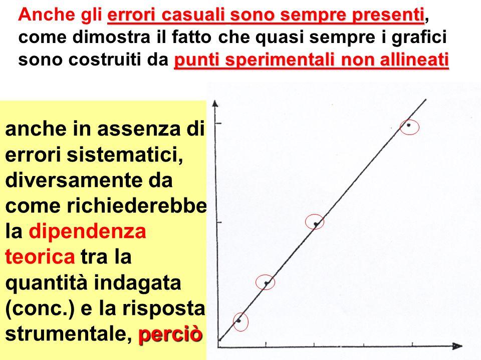 Anche gli errori casuali sono sempre presenti, come dimostra il fatto che quasi sempre i grafici sono costruiti da punti sperimentali non allineati