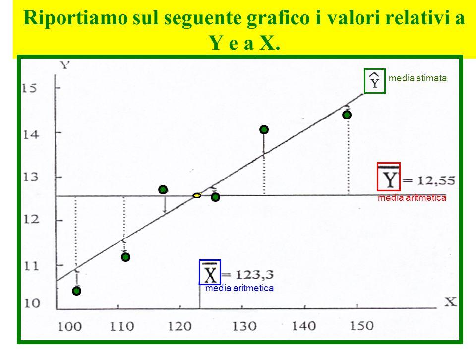 Riportiamo sul seguente grafico i valori relativi a Y e a X.