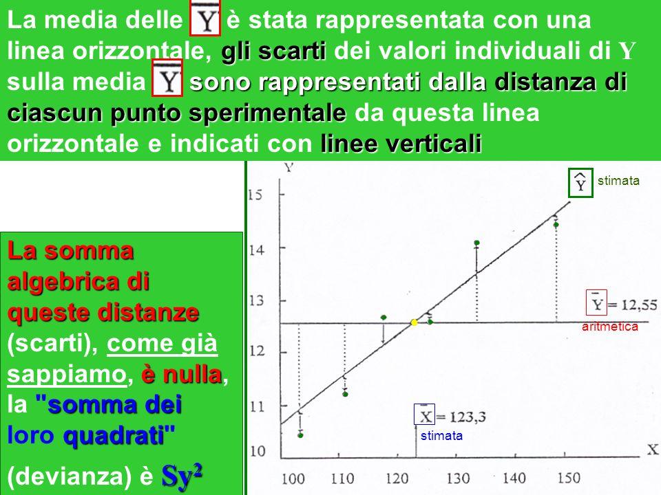 La media delle è stata rappresentata con una linea orizzontale, gli scarti dei valori individuali di Y sulla media sono rappresentati dalla distanza di ciascun punto sperimentale da questa linea orizzontale e indicati con linee verticali