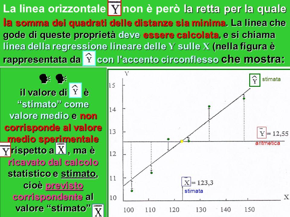 La linea orizzontale non è però la retta per la quale la somma dei quadrati delle distanze sia minima. La linea che gode di queste proprietà deve essere calcolata, e si chiama linea della regressione lineare delle Y sulle X (nella figura è rappresentata da con l accento circonflesso che mostra: