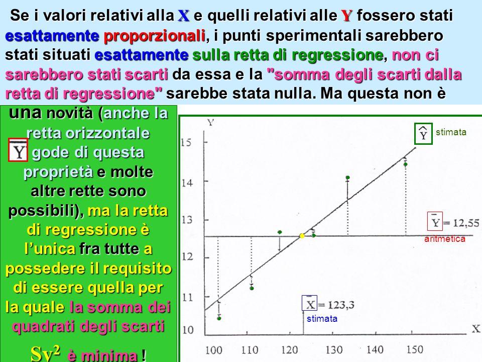 Se i valori relativi alla X e quelli relativi alle Y fossero stati esattamente proporzionali, i punti sperimentali sarebbero stati situati esattamente sulla retta di regressione, non ci sarebbero stati scarti da essa e la somma degli scarti dalla retta di regressione sarebbe stata nulla. Ma questa non è