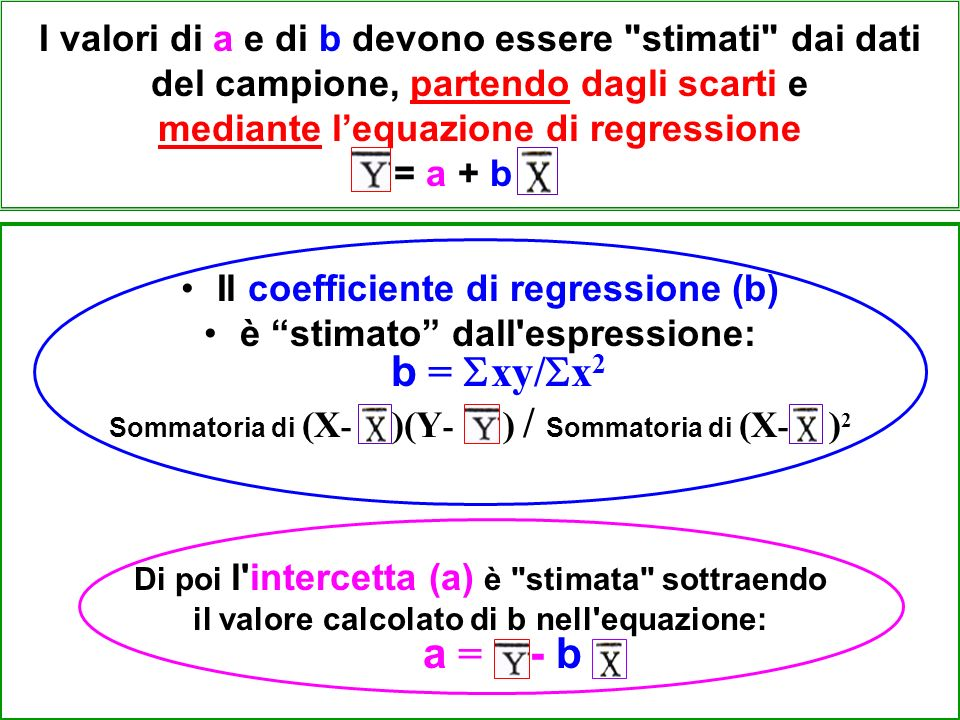 Il coefficiente di regressione (b)