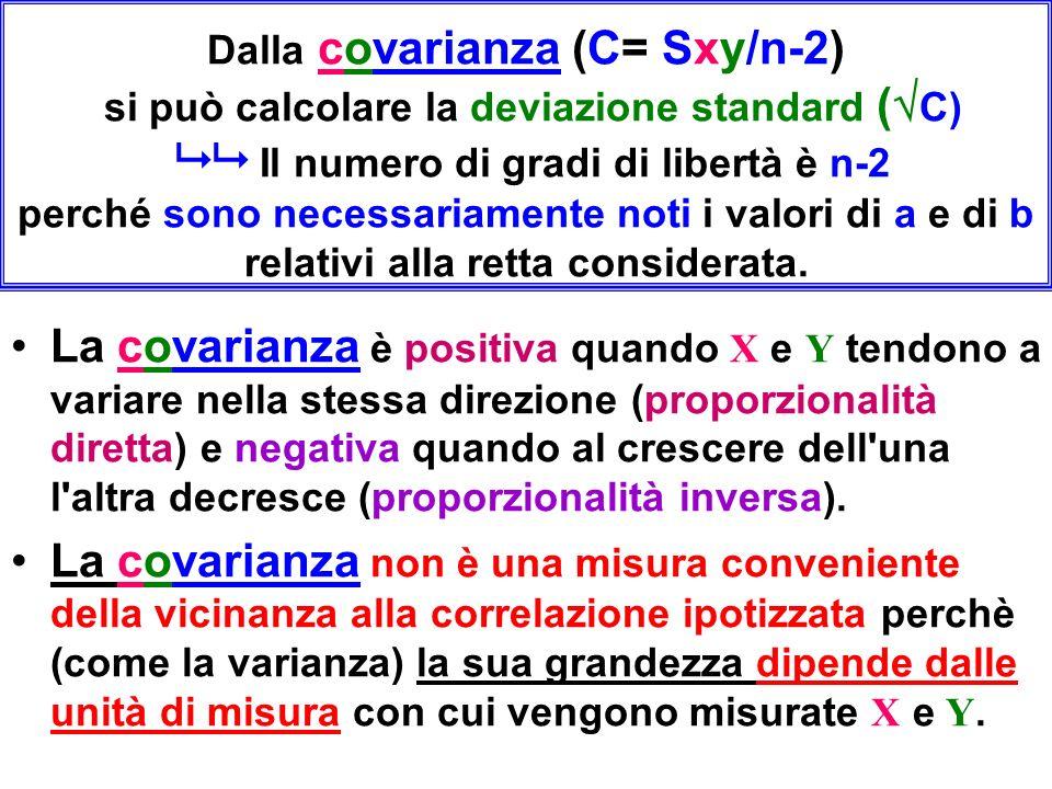 Dalla covarianza (C= Sxy/n-2) si può calcolare la deviazione standard (C)   Il numero di gradi di libertà è n-2 perché sono necessariamente noti i valori di a e di b relativi alla retta considerata.
