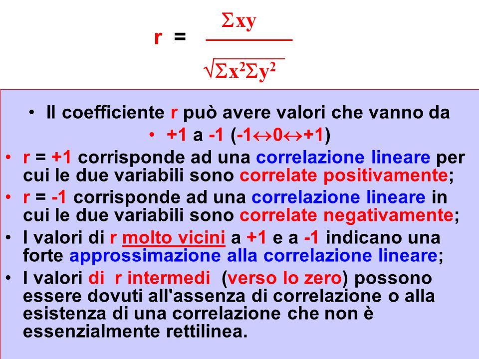Il coefficiente r può avere valori che vanno da
