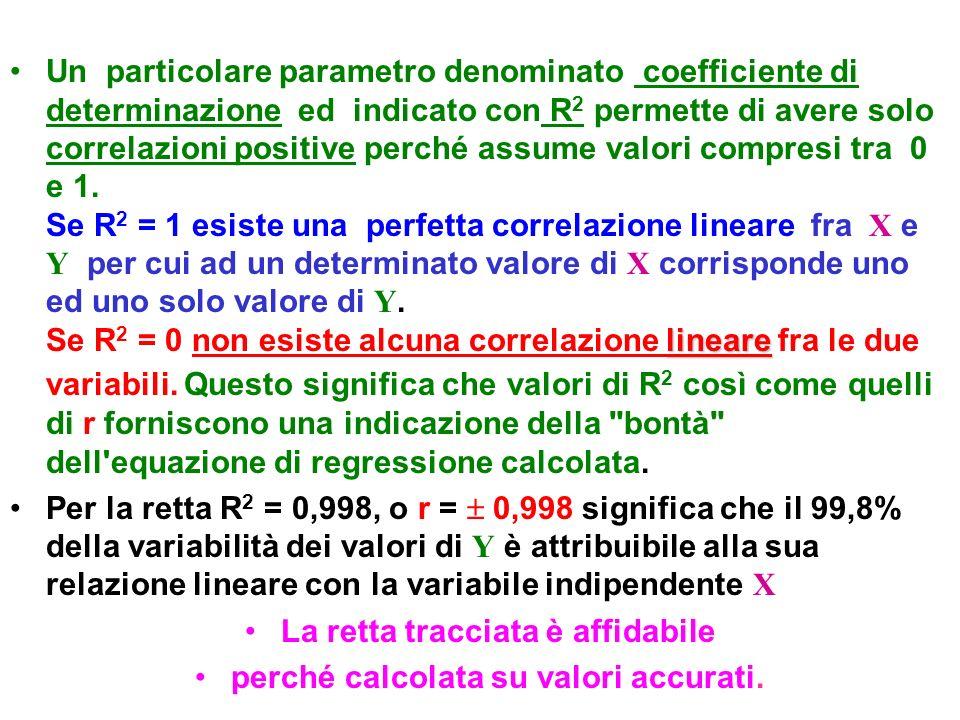 La retta tracciata è affidabile perché calcolata su valori accurati.