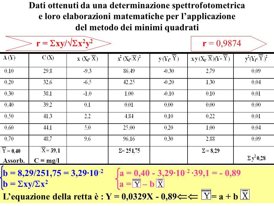 L'equazione della retta è : Y = 0,0329X - 0,89 = a + b