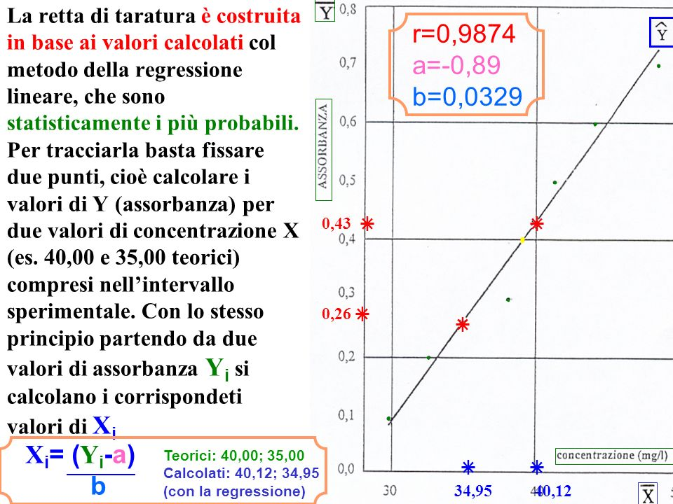 r=0,9874 a=-0,89 b=0,0329 Xi= (Yi-a) b       0,43 0,26 34,95