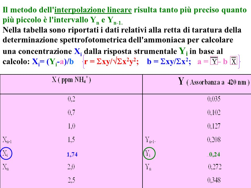 Il metodo dell interpolazione lineare risulta tanto più preciso quanto più piccolo è l intervallo Yn e Yn-1. Nella tabella sono riportati i dati relativi alla retta di taratura della determinazione spettrofotometrica dell ammoniaca per calcolare una concentrazione Xi dalla risposta strumentale Yi in base al calcolo: Xi= (Yi-a)/b r = xy/x2y2; b = xy/x2; a = – b