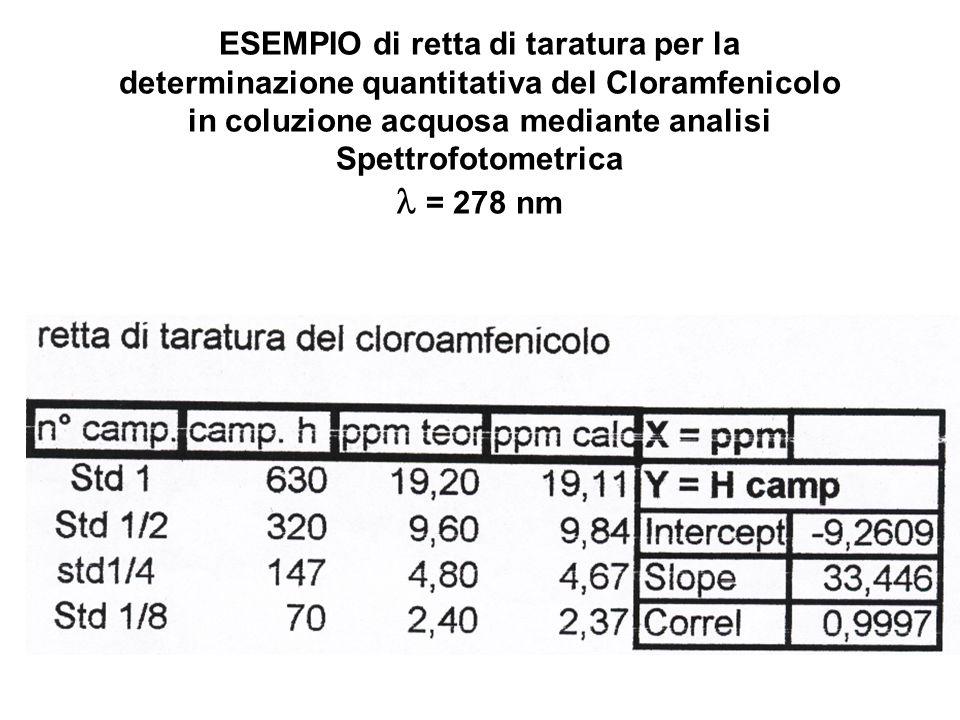 ESEMPIO di retta di taratura per la determinazione quantitativa del Cloramfenicolo in coluzione acquosa mediante analisi Spettrofotometrica  = 278 nm