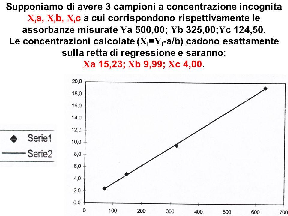 Supponiamo di avere 3 campioni a concentrazione incognita Xia, Xib, Xic a cui corrispondono rispettivamente le assorbanze misurate Ya 500,00; Yb 325,00;Yc 124,50.