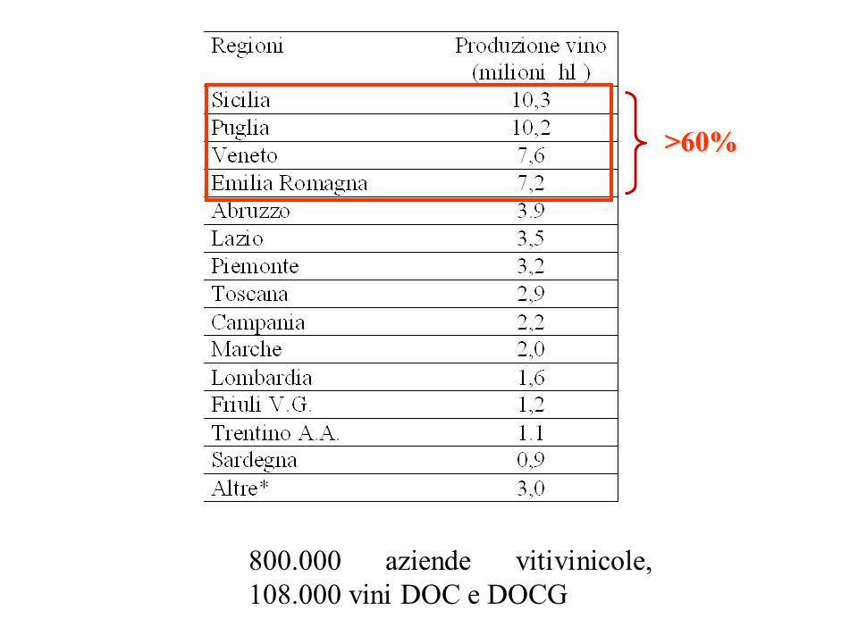 >60% 800.000 aziende vitivinicole, 108.000 vini DOC e DOCG