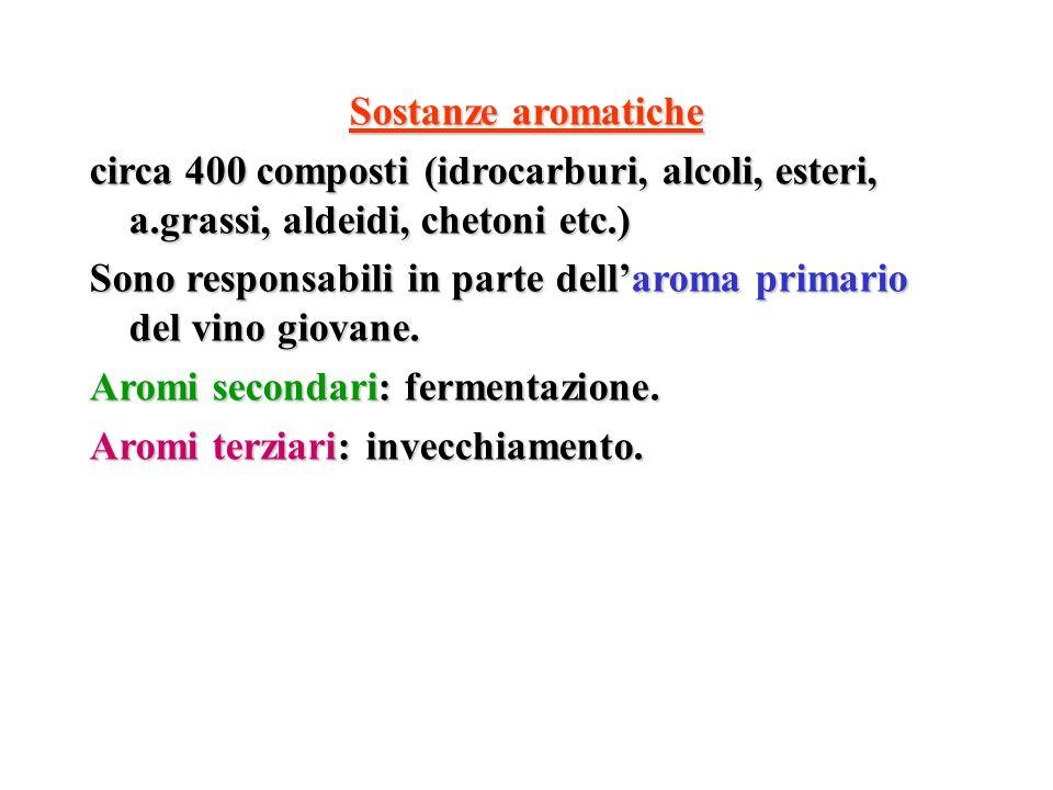 Sostanze aromatiche circa 400 composti (idrocarburi, alcoli, esteri, a.grassi, aldeidi, chetoni etc.)