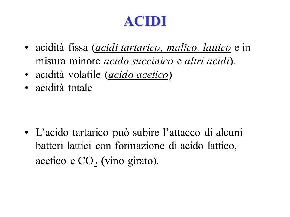 ACIDI acidità fissa (acidi tartarico, malico, lattico e in misura minore acido succinico e altri acidi).