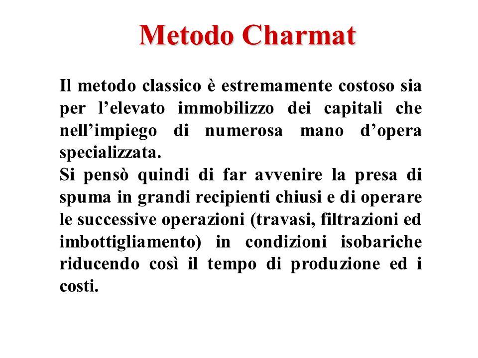 Metodo Charmat