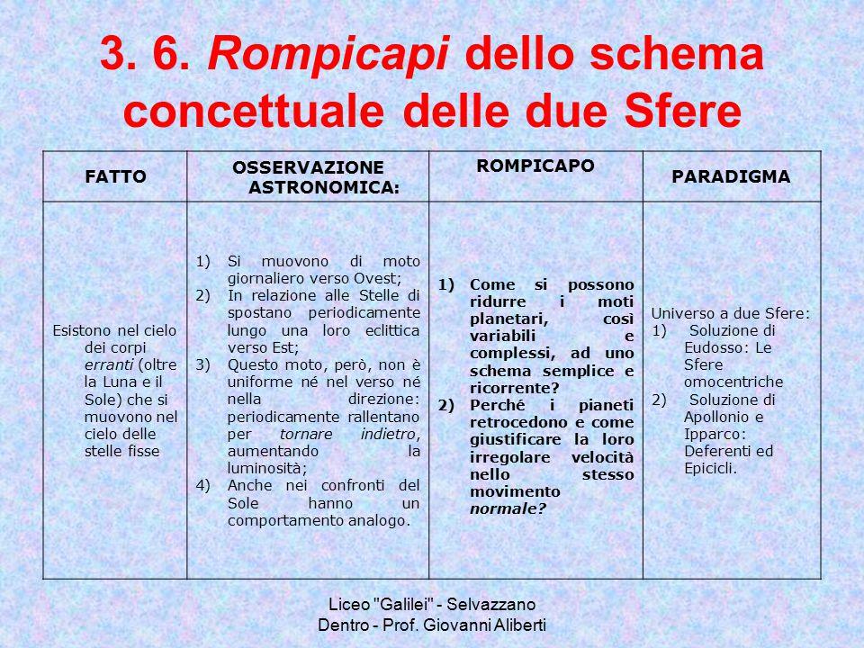 3. 6. Rompicapi dello schema concettuale delle due Sfere