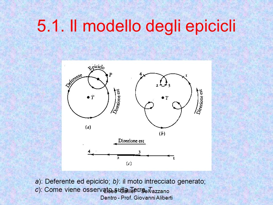 5.1. Il modello degli epicicli