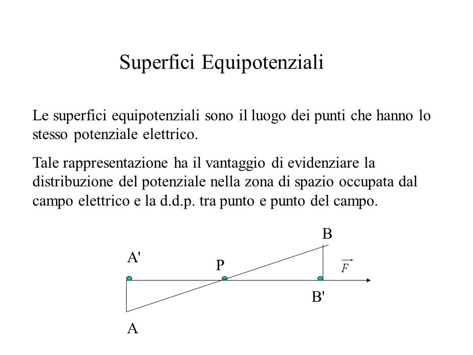 Superfici Equipotenziali