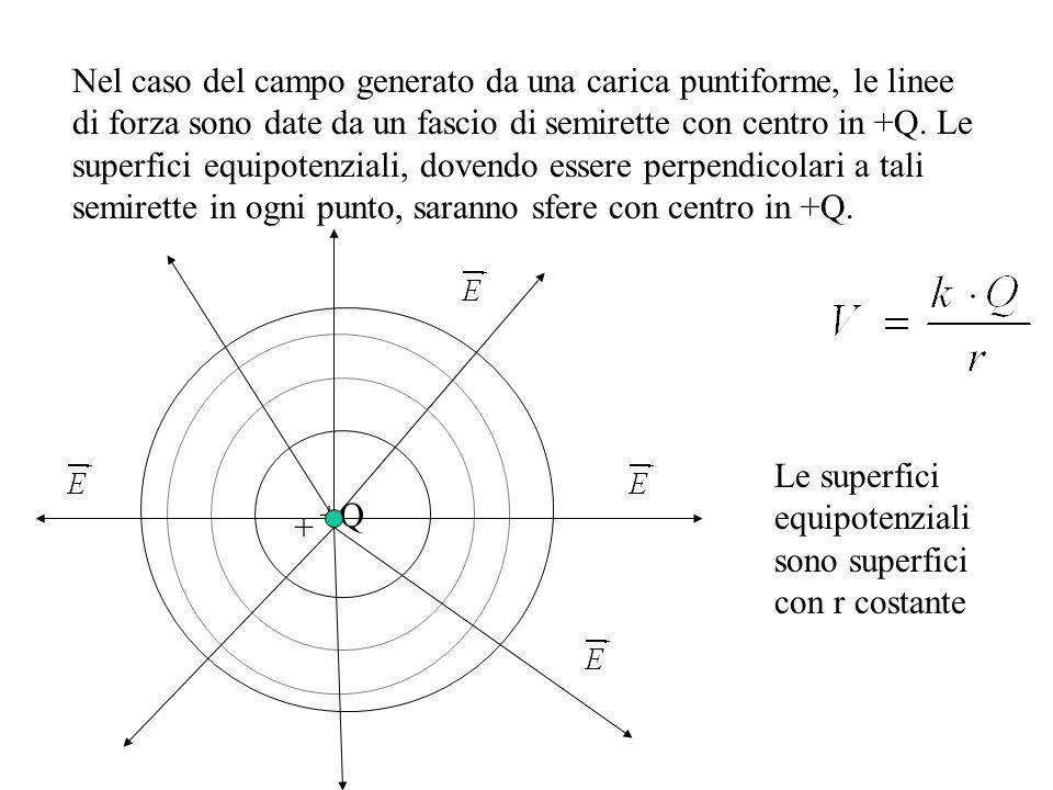 Nel caso del campo generato da una carica puntiforme, le linee di forza sono date da un fascio di semirette con centro in +Q. Le superfici equipotenziali, dovendo essere perpendicolari a tali semirette in ogni punto, saranno sfere con centro in +Q.