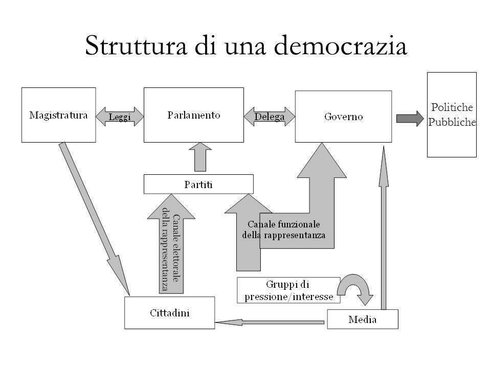 Struttura di una democrazia