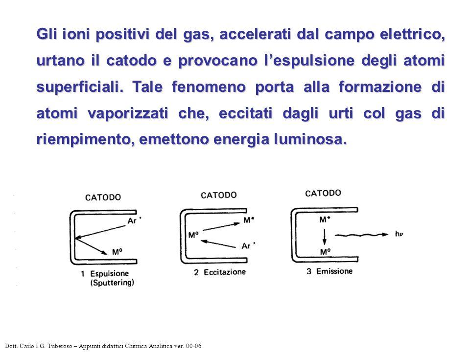 Gli ioni positivi del gas, accelerati dal campo elettrico, urtano il catodo e provocano l'espulsione degli atomi superficiali. Tale fenomeno porta alla formazione di atomi vaporizzati che, eccitati dagli urti col gas di riempimento, emettono energia luminosa.