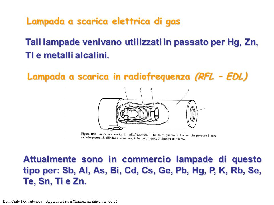 Lampada a scarica in radiofrequenza (RFL – EDL)