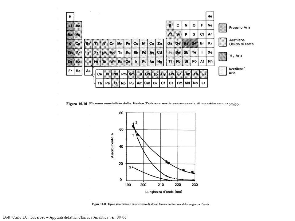 Dott. Carlo I. G. Tuberoso – Appunti didattici Chimica Analitica ver