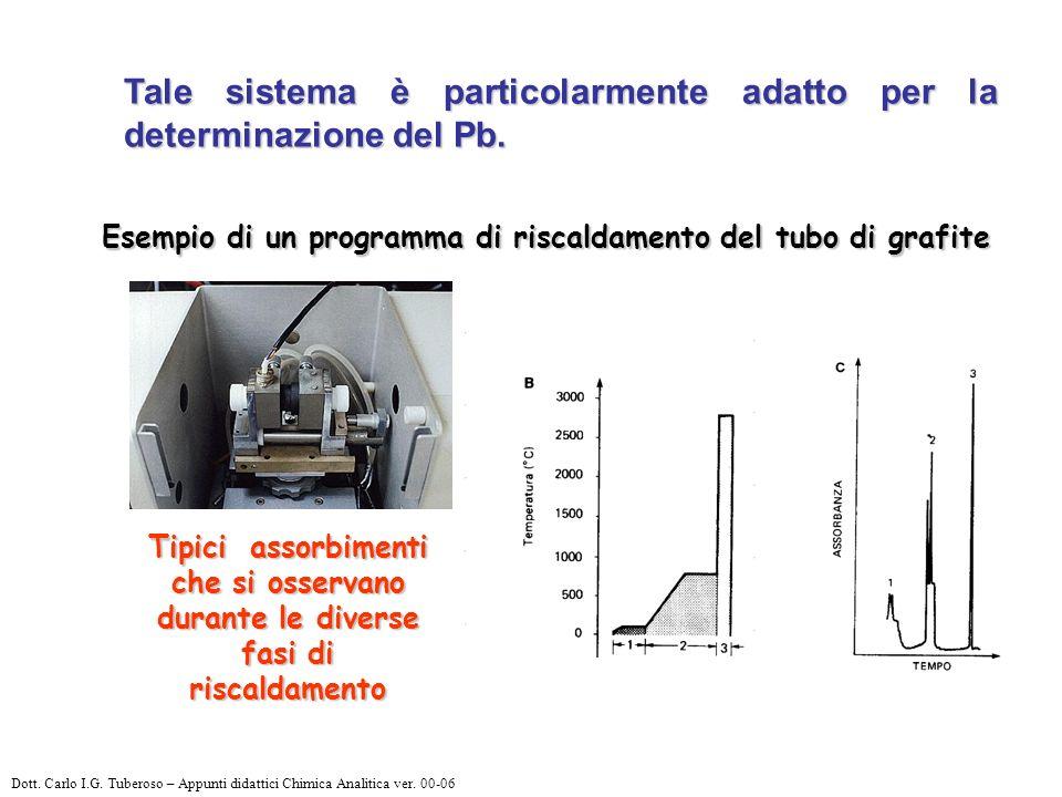 Tale sistema è particolarmente adatto per la determinazione del Pb.