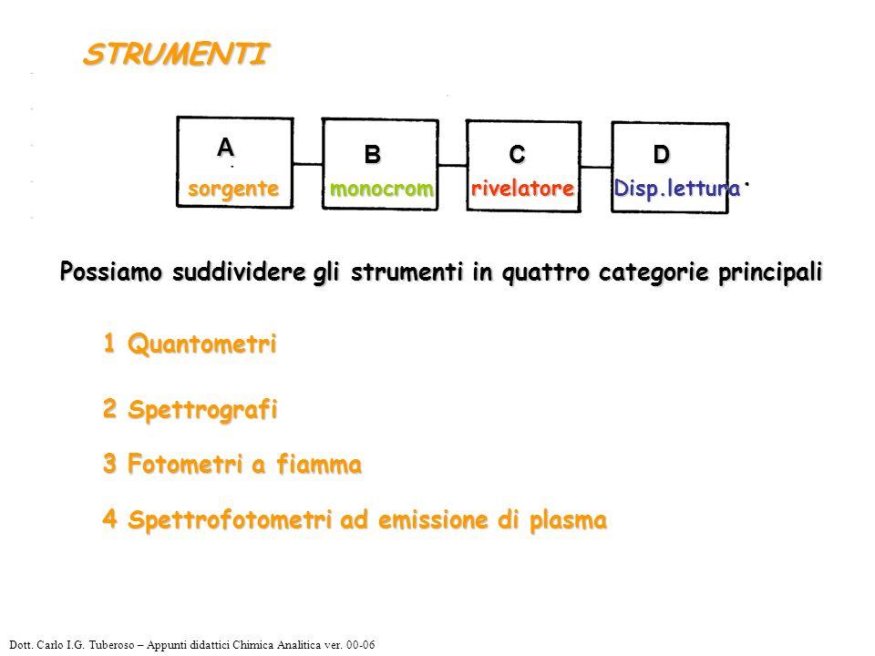 STRUMENTI sorgente. monocrom. rivelatore. Disp.lettura. A. B. C. D. Possiamo suddividere gli strumenti in quattro categorie principali.