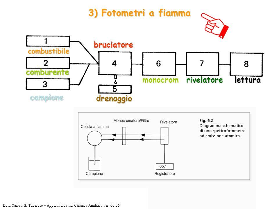 3) Fotometri a fiamma bruciatore comburente monocrom rivelatore