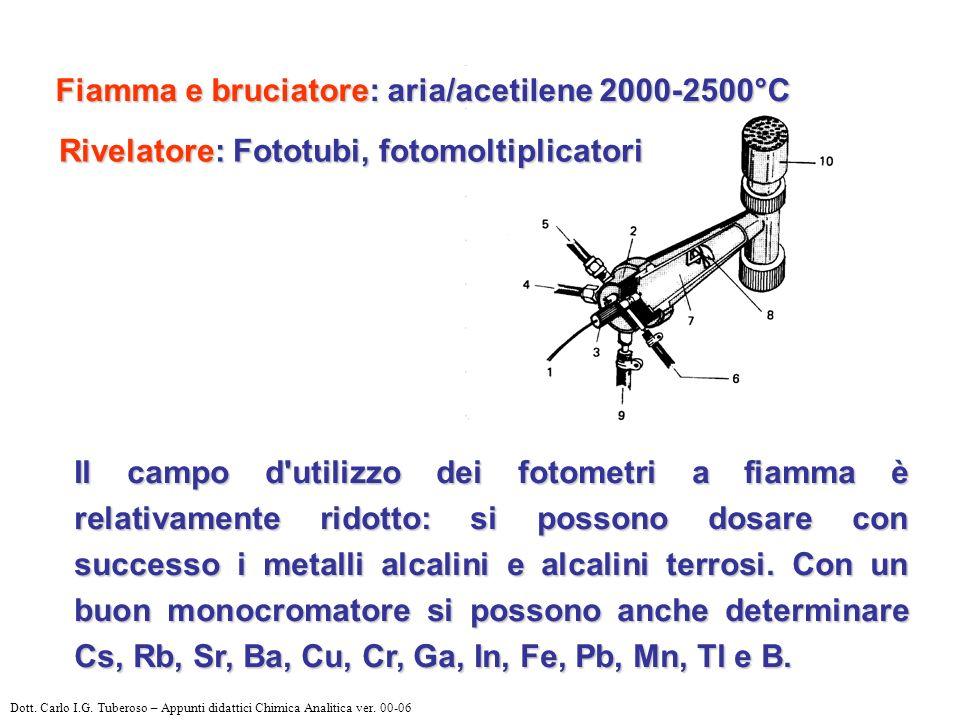 Fiamma e bruciatore: aria/acetilene 2000-2500°C