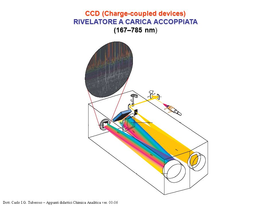 CCD (Charge-coupled devices) RIVELATORE A CARICA ACCOPPIATA