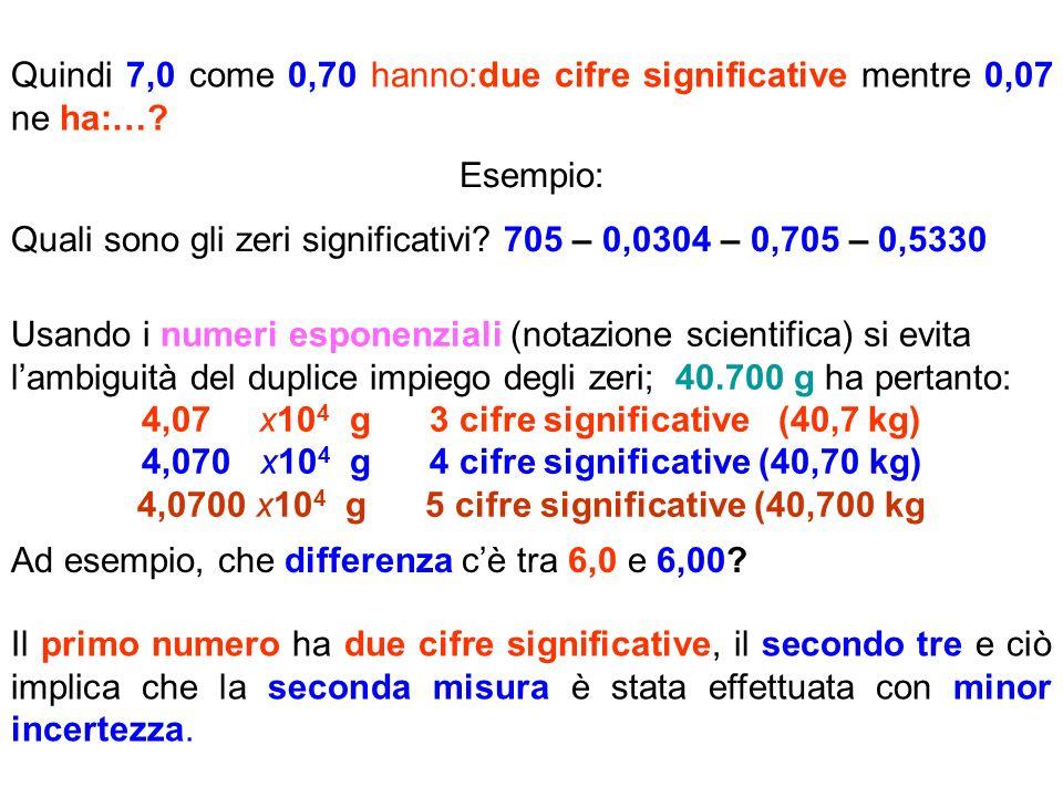 Quali sono gli zeri significativi 705 – 0,0304 – 0,705 – 0,5330