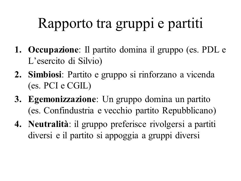 Rapporto tra gruppi e partiti
