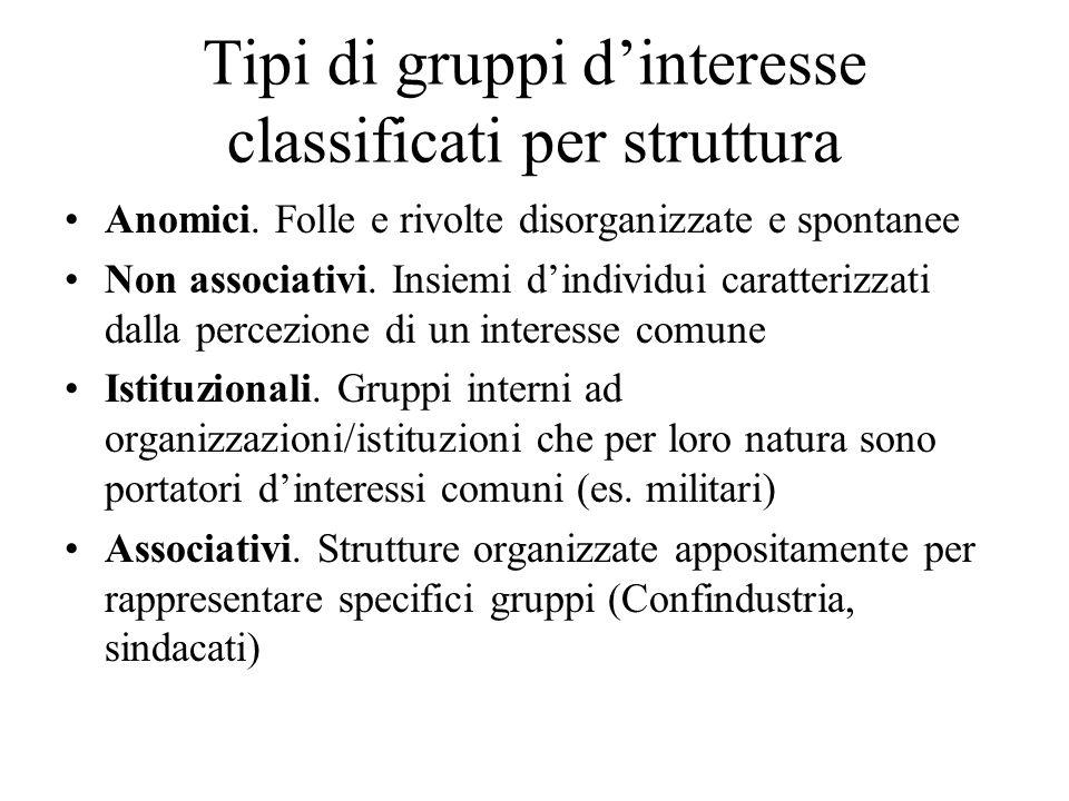 Tipi di gruppi d'interesse classificati per struttura
