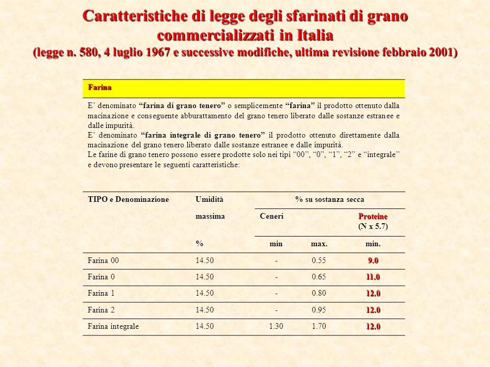 Caratteristiche di legge degli sfarinati di grano commercializzati in Italia
