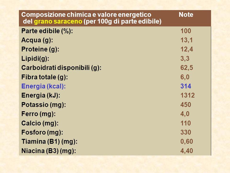Composizione chimica e valore energetico