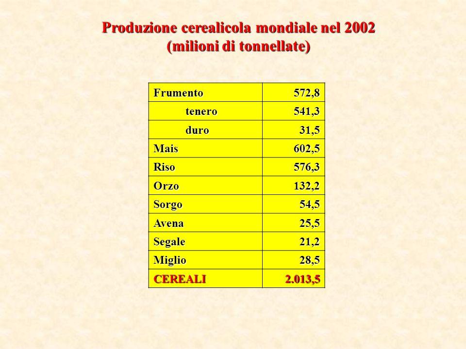 Produzione cerealicola mondiale nel 2002 (milioni di tonnellate)