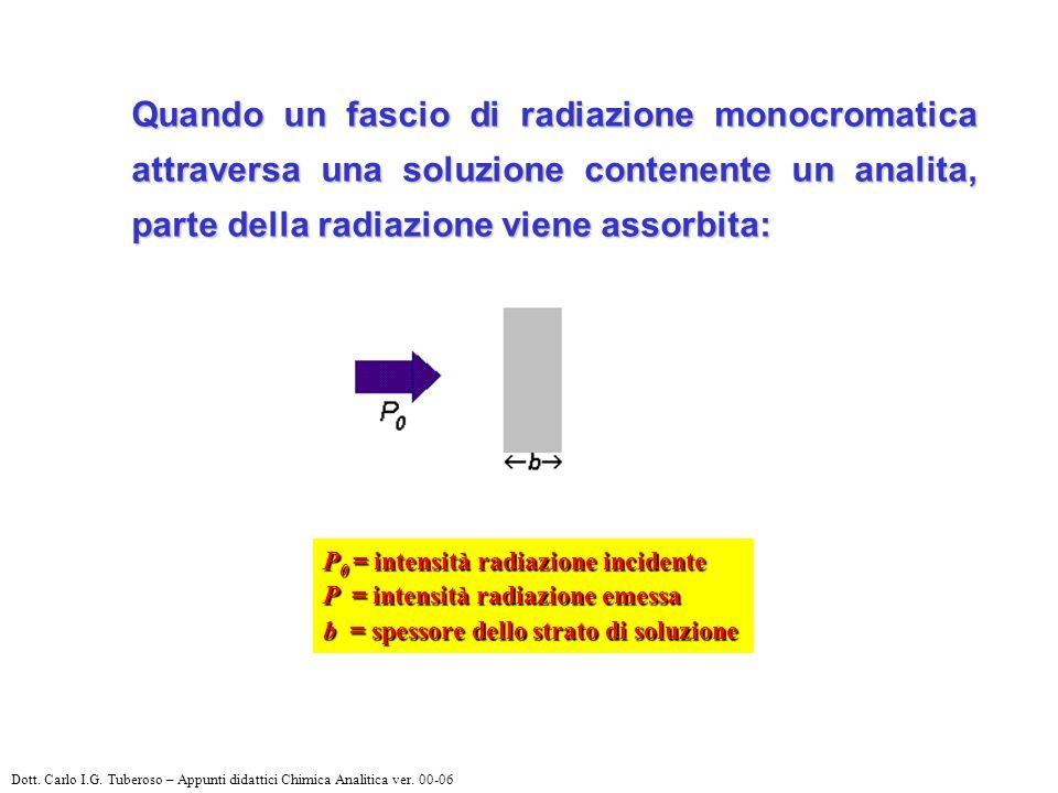 Quando un fascio di radiazione monocromatica attraversa una soluzione contenente un analita, parte della radiazione viene assorbita: