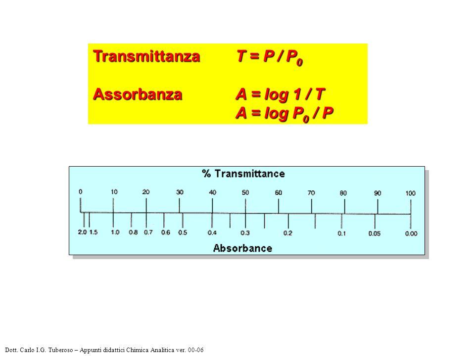 Transmittanza T = P / P0 Assorbanza A = log 1 / T A = log P0 / P