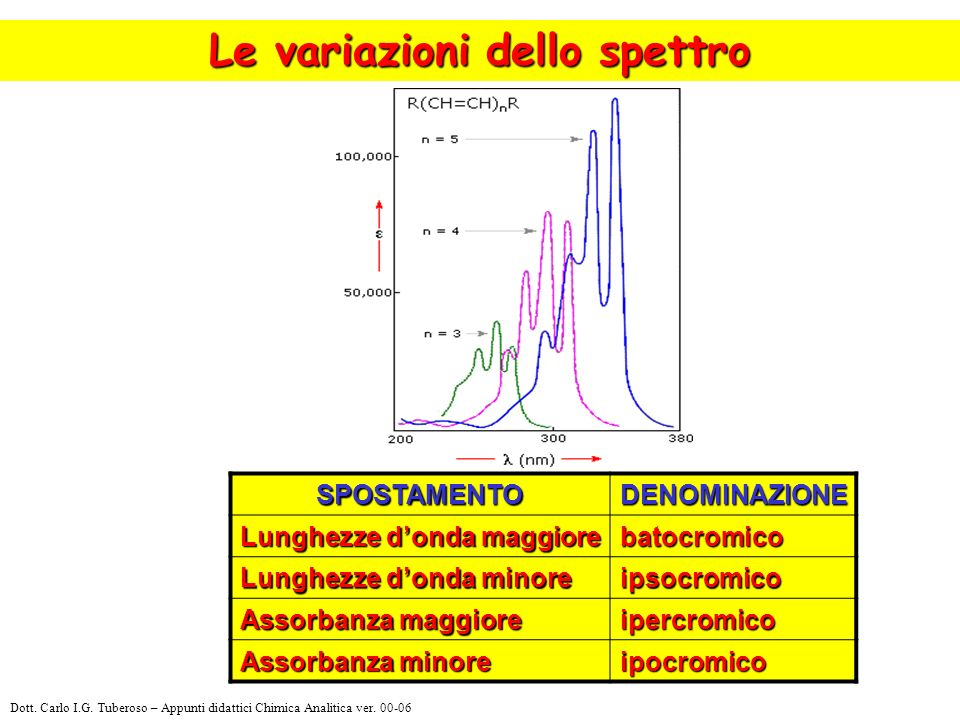 Le variazioni dello spettro