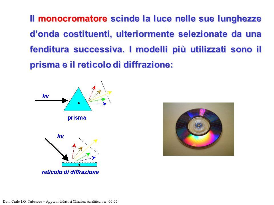 Il monocromatore scinde la luce nelle sue lunghezze d'onda costituenti, ulteriormente selezionate da una fenditura successiva. I modelli più utilizzati sono il prisma e il reticolo di diffrazione: