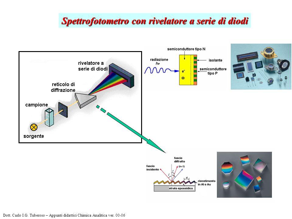 Spettrofotometro con rivelatore a serie di diodi